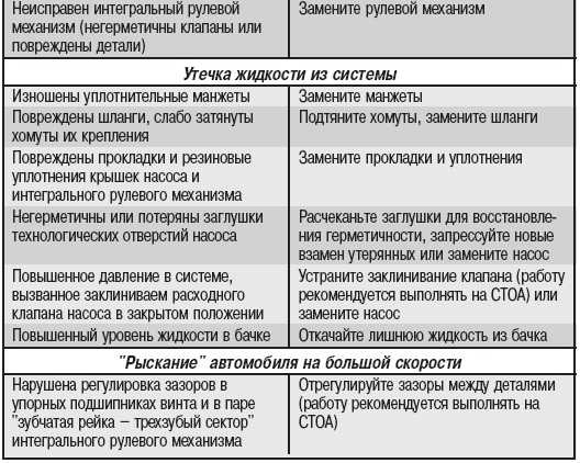 """Волга"" ГАЗ –31105 >> Рулевое"