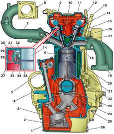 Рис. 5.3.  Поперечный разрез двигателя ЗМЗ-409: 1 - масляный картер; 2 - приемник масляного насоса; 3...