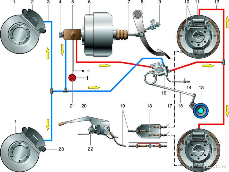 4 – главный тормозной цилиндр;